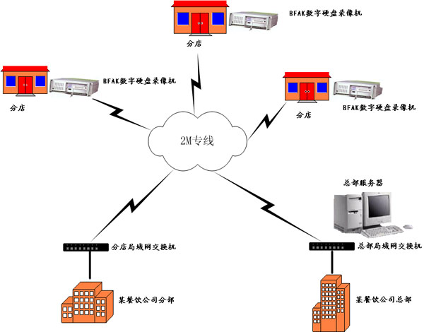 多媒体网络监控系统